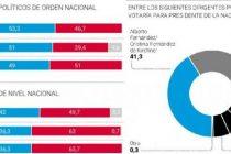 Primera encuesta que mide la fórmula Fernández-Fernández le da un claro triunfo