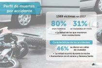 Perfil de accidentes fatales en provincia: se dan más en calles, de noche y en moto