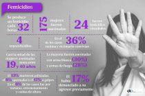 Cifras alarmantes: se cometieron 203 femicidios en lo que va del año