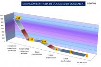 No hay casos sospechosos de coronavirus en Olavarría