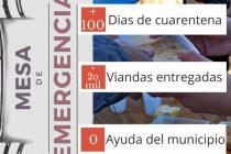Mesa de emergencia: más de 100 días de funcionamiento, 20 mil viandas entregadas y 0 ayuda del estado Municipal