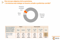 CECO: El 90% de los empleados de comercio prefieren el horario corrido