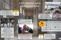 Sierra Chica: una batalla despiadada que dejó una huella en la historia carcelaria